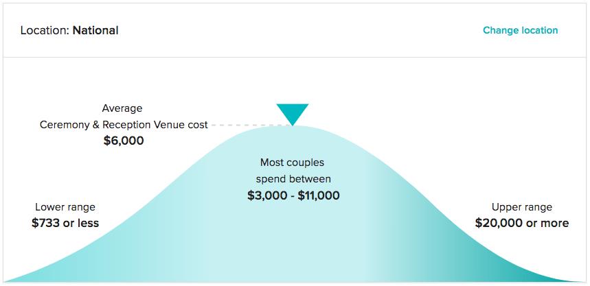average venue cost